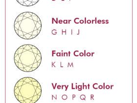 Diamond Color Grading Chart