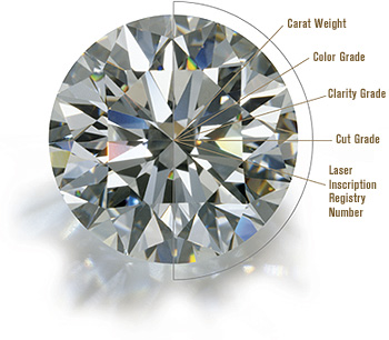 4C of Diamond Buying