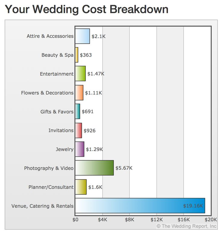 Wedding Cost Breakdown
