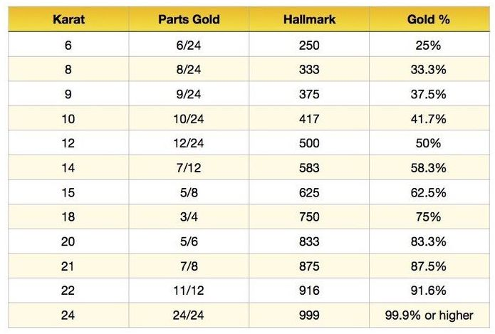 Gold Purity Chart